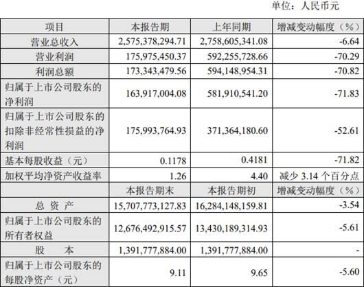 歌华有线2020年归母净利润降72%至1.64亿元