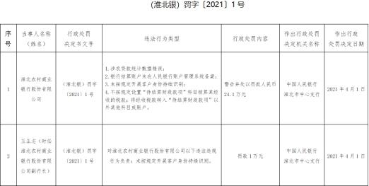 淮北农村商业银行股份有限公司4宗违法遭罚 涉农贷款统计数据错误