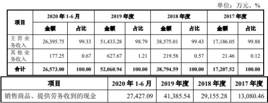 昀冢科技(688260.SH)在上交所科创板上市,开盘报32.00元