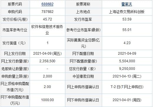 4月9日新股申购:霍莱沃、信安世纪、百龙创园