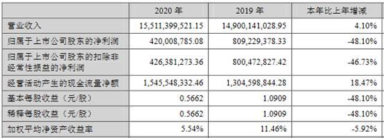顺鑫农业2020年公司营收155.11亿元,净利润同比减少48.1%