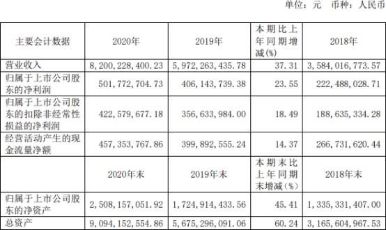 三棵树(603737.SH)去年扣非净利润4.23亿元,同比增长18.49%