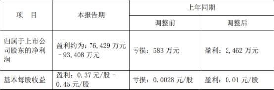 粤高速A:上半年净利润预计7.64亿元–9.34亿元