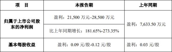 大洋电机:上半年净利润预计同比增长182%