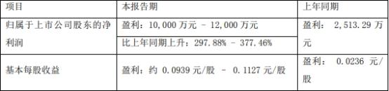 中科三环:上半年净利润预计同比增长298%