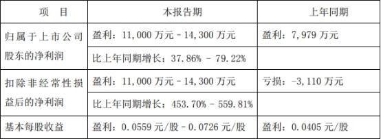 中色股份:上半年净利润预计同比增长38%