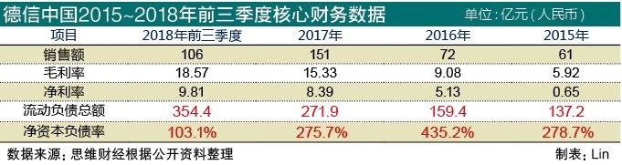 巨额债务压顶 德信中国上市易突围难