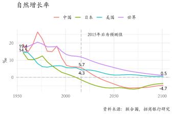 2019中国人口增长_...北大赛瑟论坛 2019 第十六届 隆重举行