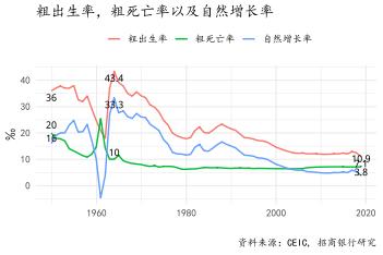 美国人口自然增长率_世界人均酒精消费量地图说明了什么