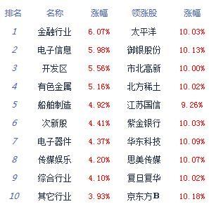 午评:沪指涨3.32%创指涨4.74% 券商板块领涨两市