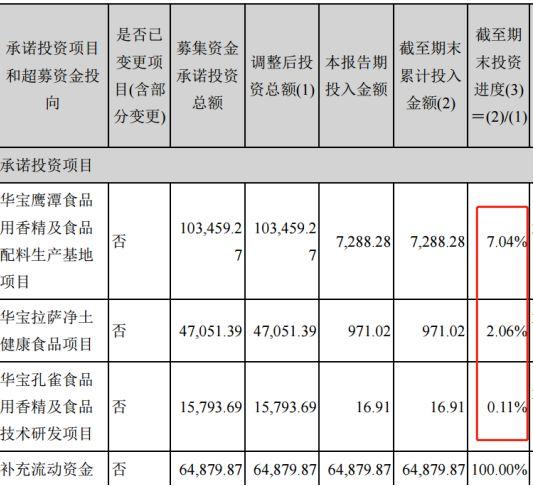 华宝股份拟分红25亿大股东拿20亿 七成IPO募资未投入