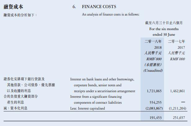 正荣地产负债水涨船高超千亿  上市14个月融资167亿