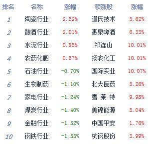 收评:沪指跌1.2%再失3000点创指跌逾2.5% 高位股杀跌