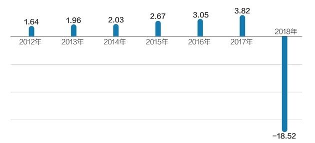 举牌不足一年天安人寿减持  奥马电器去年业绩骤降