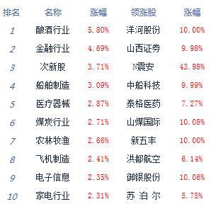 午评:创指大涨近3%沪指涨2.36% 券商板块爆发