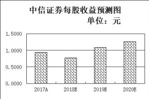 沪指强势站上3200点 四个交易日北上资金合计净流入逾193亿元