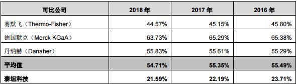 泰坦科技拟转科创板:最新市值9.6亿 研发费用占营收比仅3%