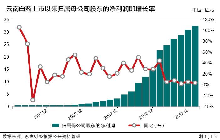 云南白药混改后首份年报  净利增速创23年新低