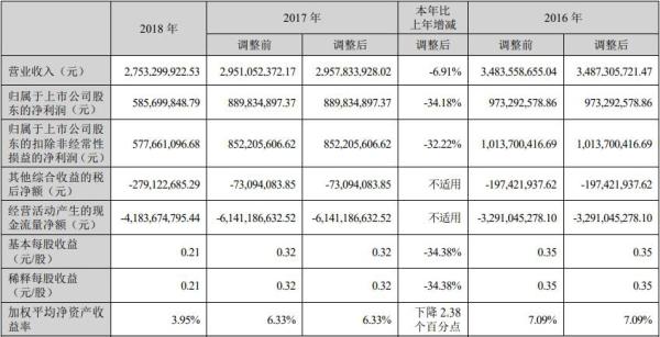 长城证券去年资产减值损失增9倍 三高管年薪超300万