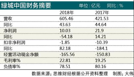 绿城中国2018年净利润腰斩 创始人宋卫平持续减持下的隐忧