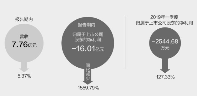 当代东方多项违规被要求整改 去年净利巨亏超16亿元