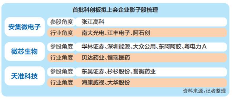 """首批3家企业下周三闯关科创板 审核""""5人组""""引关注"""""""