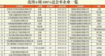 """""""数说""""IPO蜜月期新变化  新一届发审委过会率93%"""""""