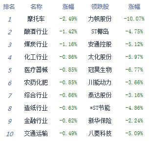 收评:沪指跌0.24%周线终结五连阴 次新股强势