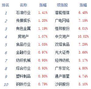 消息:两市企稳回升沪指涨0.63% 农业种植领涨