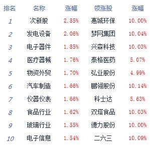 消息:三大股指高开高走沪指涨1% 5G掀涨停潮