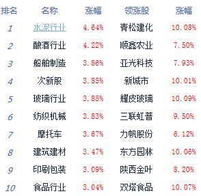 消息:创指暴涨3%沪指重回2900点 券商股强势