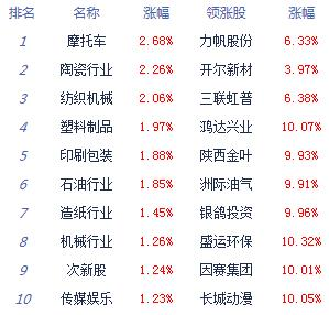 消息:两市下探回升沪指涨0.05% 氢能源走强
