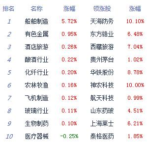 消息:两市冲高回落沪指跌0.26% 科技股回调