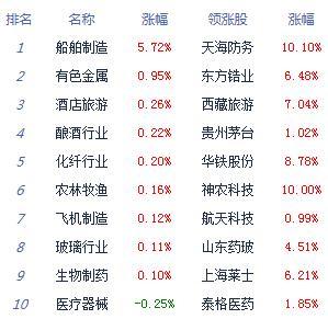 消息:两市冲高回落沪指跌0.26% 科技股回调