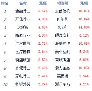 消息:沪指大涨2.58%逼近3000点 券商股领涨