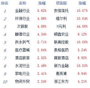 消息:沪指大涨2.58%逼近3000点 券商股领涨
