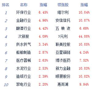 消息:两市低开高走沪指涨2.4% 环保掀涨停潮