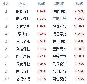 快讯:两市窄幅震荡沪指跌0.09% 白酒股强势