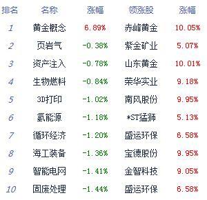 快讯:两市大幅回调沪指跌1.8% 黄金股逆市走强