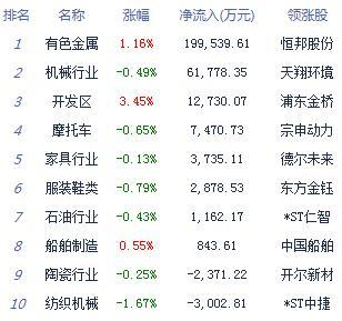 两市探底回升沪指跌0.87% 黄金股、垃圾分类等板块居涨幅榜前列