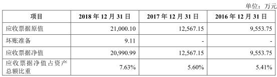 其中,银行承兑汇票净值占当期应收票据净值的比例分别为99.36%、98.96%、98.87%、97.92%、99.18%。