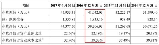 上图来源2017年12月22日报送招股书