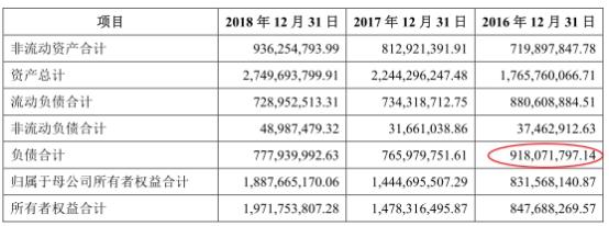 2017年12月22日报送的招股书显示,科博达2016年负债为9.18亿元(91,782.79万元),资产负债率(合并)为51.94%。