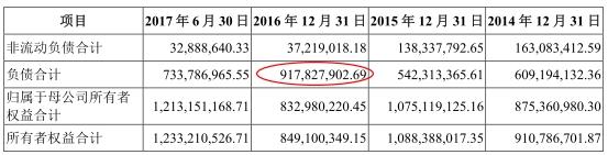 科博达表示,2016年末负债总额较高,主要是由于公司2016年利润分配金额较大,导致年末应付控股股东股利金额大幅增加。