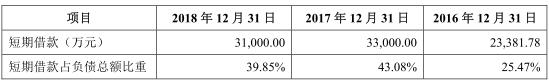 2017年末公司短期借款余额较期初分别增加9618.22万元,公司称主要是由于公司增加短期借款以满足经营规模增长对运营资金的需求以及产能提高对固定资产投资的需求,2018年末借款余额下降2000.00万元,系公司及时归还到期的银行借款。