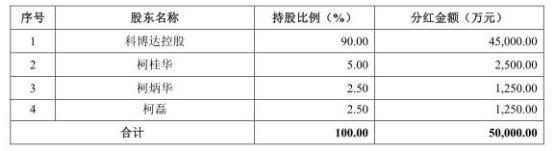 2018年3月25日,公司召开股东大会,一致同意向全体股东分配利润1.01亿元,具体分配方案为:按未来实施分配方案时股权登记日的总股本为基数,以未分配利润向全体股东每10股派发现金股利2.8元(含税)。