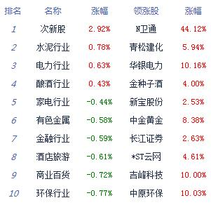消息:两市低开低走沪指跌0.88% 水泥股走强