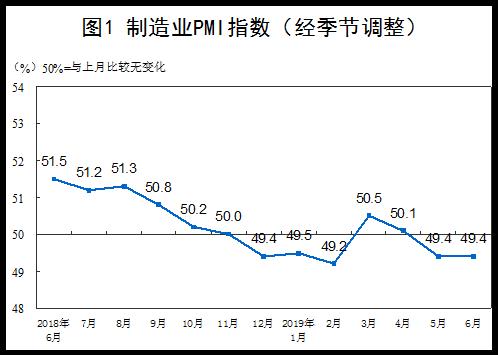 统计局:6月官方制造业PMI为49.4 与上月持平 下半年因政策红利或有改善