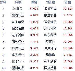消息:沪指涨2.22%创指大涨3.75% OLED掀涨停潮