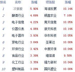 消息:沪指涨2.22%创指大涨3.75% OLED掀涨停潮
